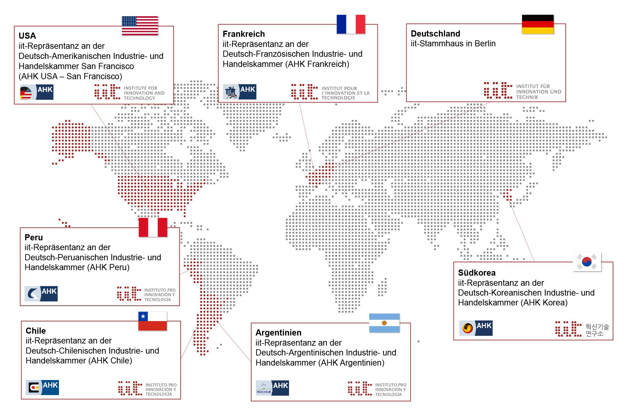 internationale Repräsentanzen des iit